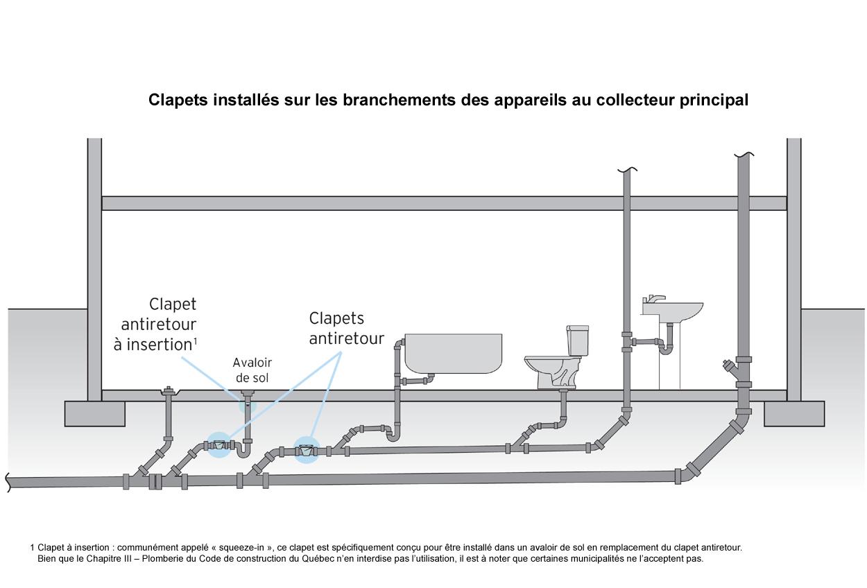 Plomberie dominic larivi re plomberie joliette for Plomberie sous sol salle de bain